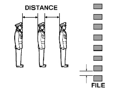 Distance and File